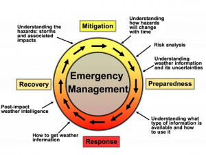 Infusing Emergency Preparedness Into Your Organization