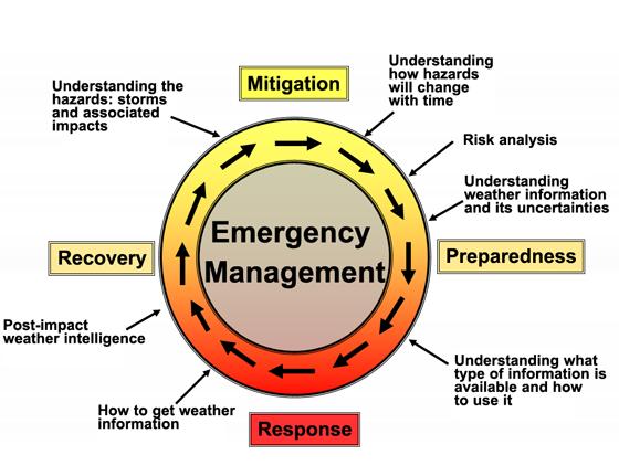 Infusing Emergency Preparedness Into Your Organization